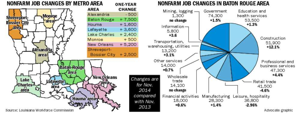 Baton Rouge, New Orleans lead way as seven of Louisiana's eight metro areas post job gains _lowres