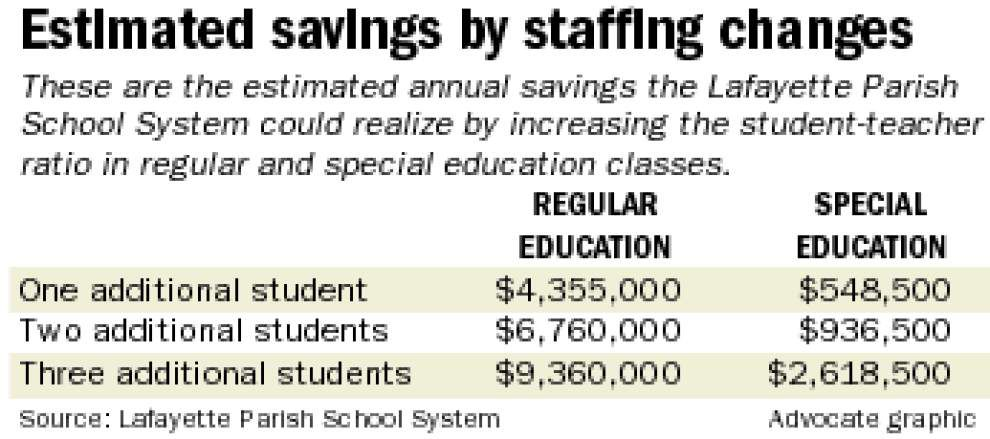 Facing another budget crunch, Lafayette School Board may increase pupil-teacher ratio _lowres