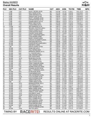 Hundo Results 1