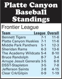 Platte Canyon Baseball Standings