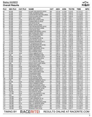 Hundo Results 2