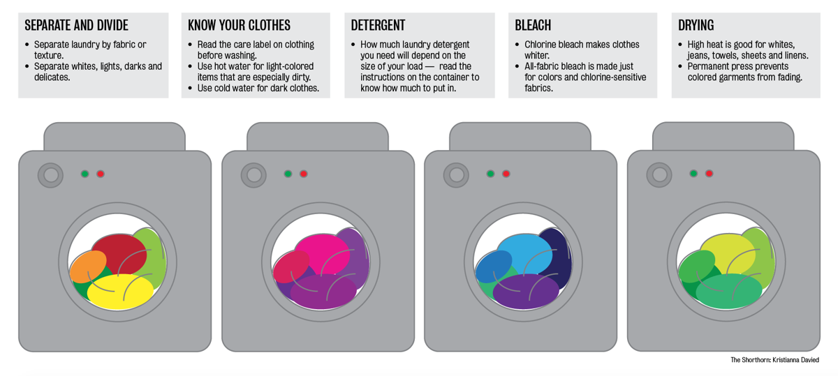 Laundry tips for students away from home news - Protect clothes colors washing ...