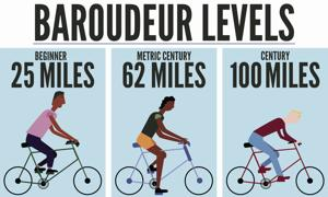 Second annual Baroudeur bicycling challenge set for next month