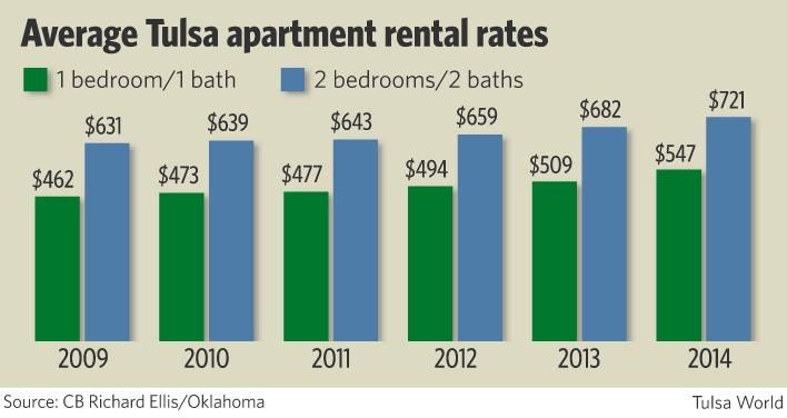 Average Renters Insurance For 1 Bedroom Apartment 28 Images Average Apartment Size In The Us