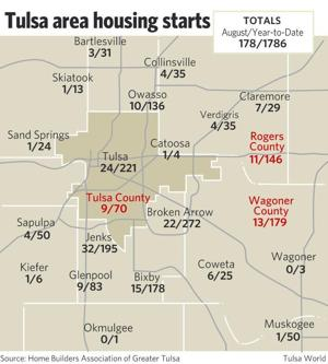 Tulsa area home construction takes another hit in august New homes tulsa area