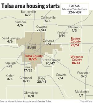 Housing starts in tulsa area down for month up for year New homes tulsa area