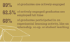 Graduate Active Engagement