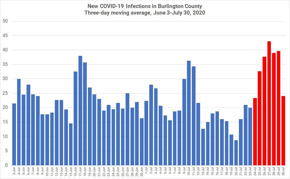 BURLINGTON COUNTY MOVING AVERAGES