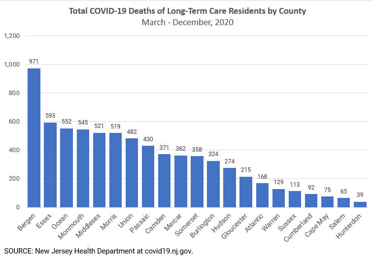 NJ ltc deaths by county