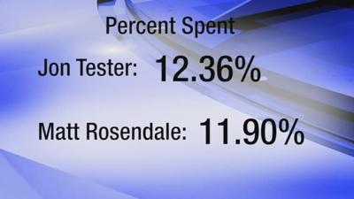 How much have Tester and Rosendale spent on TV ads?