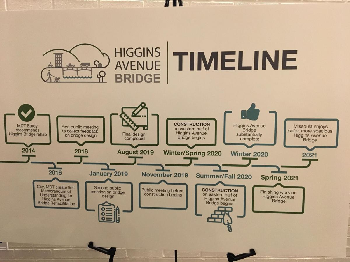 Higgins Avenue Bridge Q & A