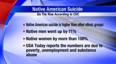 Native Suicide