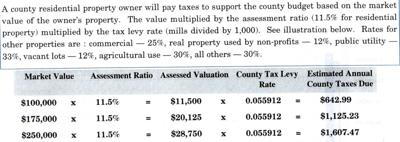 How to figure your county property taxes
