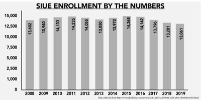 Fall Enrollment drops for fourth year in a row