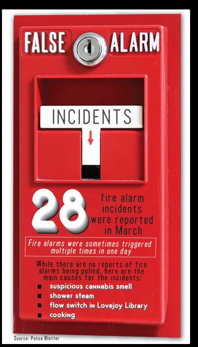 Smoke detectors cause alarm in Cougar Village