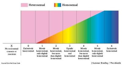 Kinsey Scale, once a revelation, fails to be relevant today