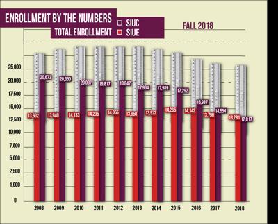 BRIEF: SIUE surpasses SIUC in enrollment