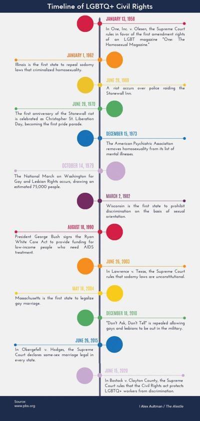 LGBTQ+ Civil Rights Timeline