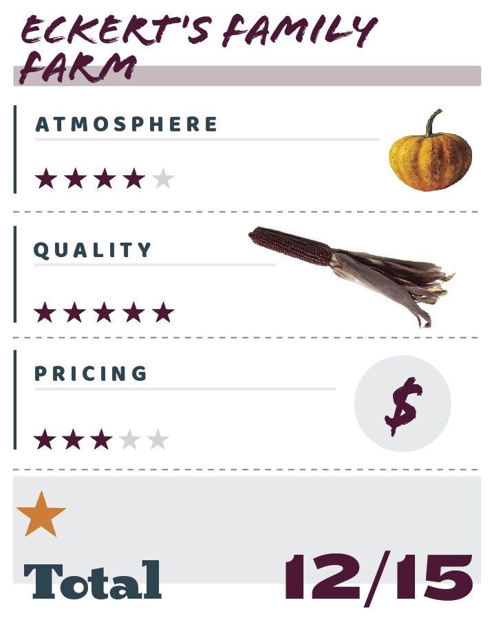 Ratings Graphic Eckert's