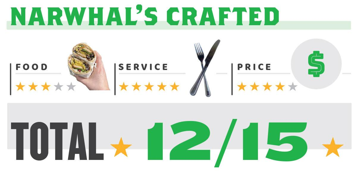Narwhal's Crafted Ratings