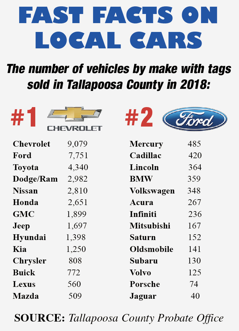 Chevy Most Popular Vehicle In County Mopar Brands Selling
