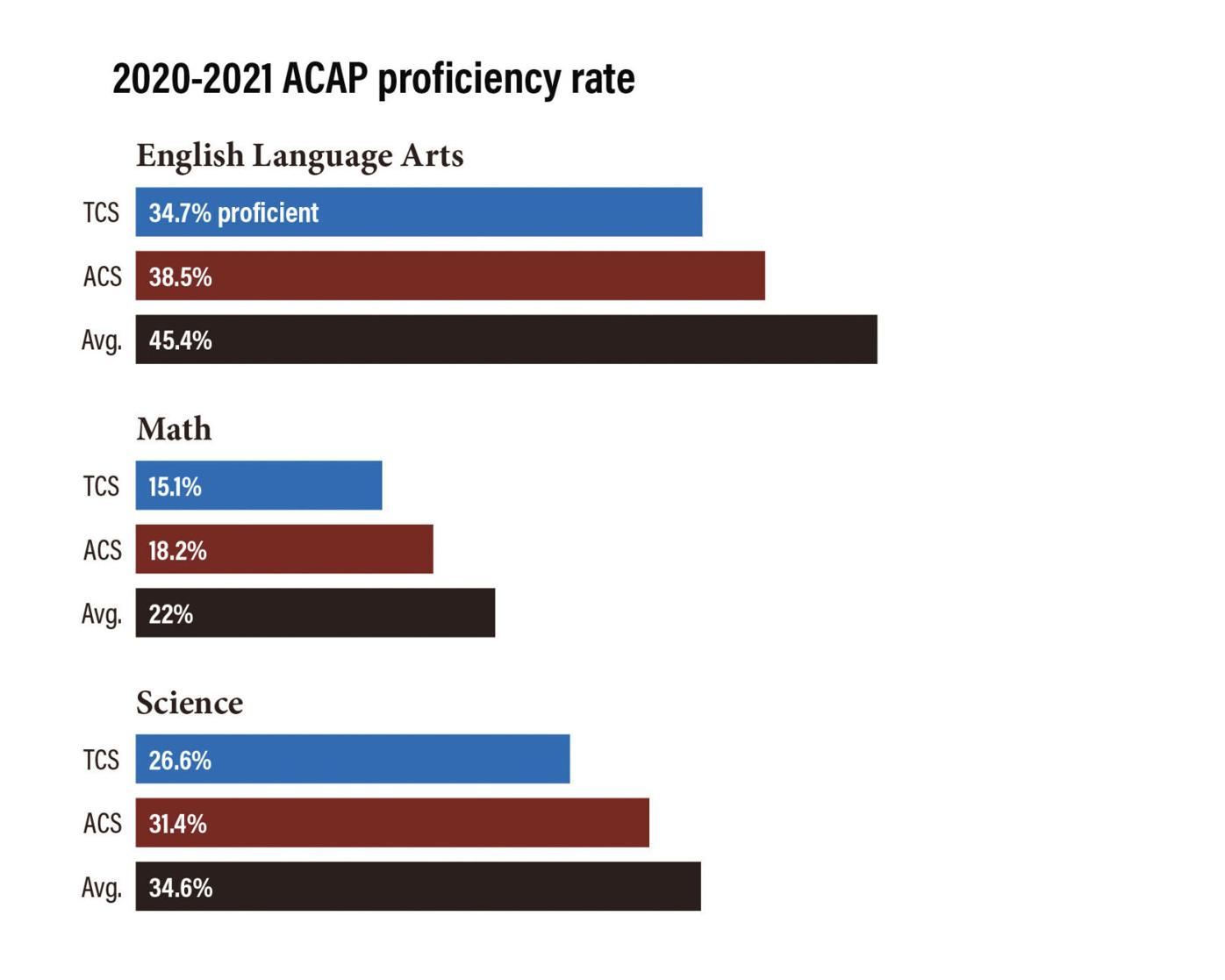 ACAP scores
