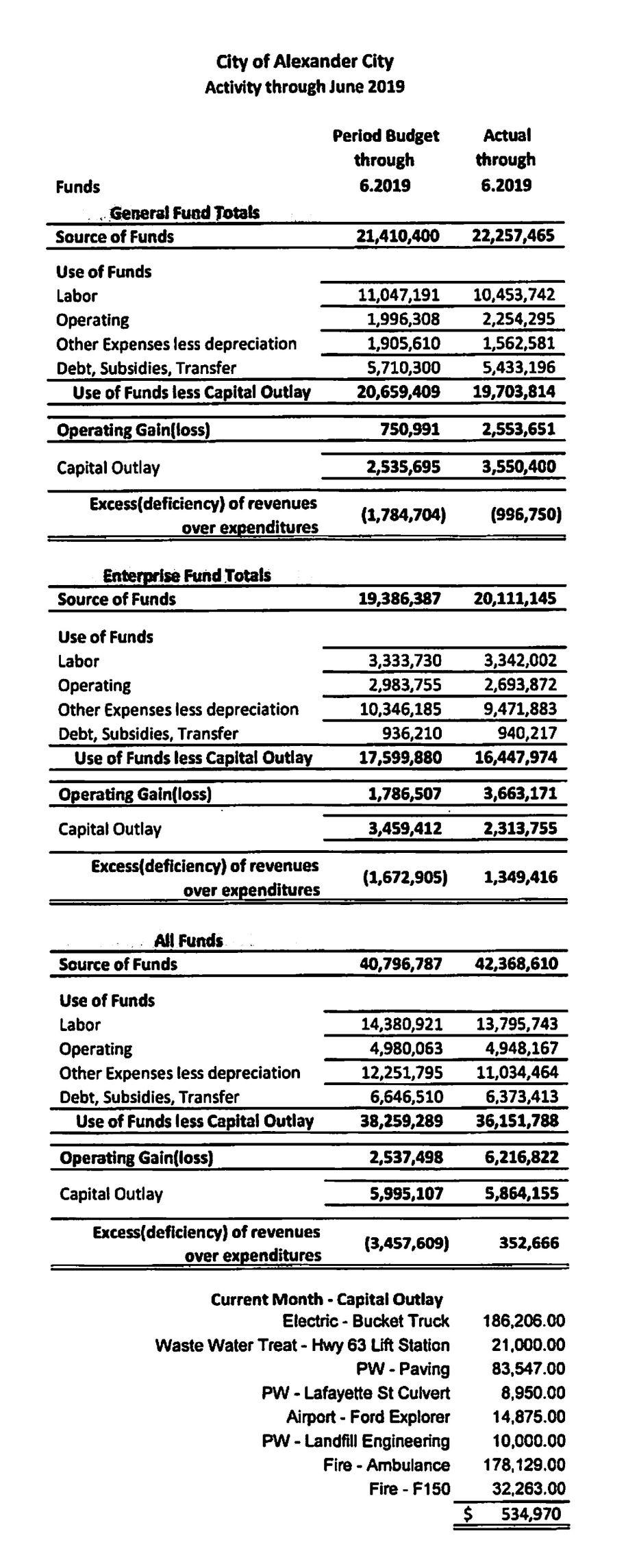 Finances graphic