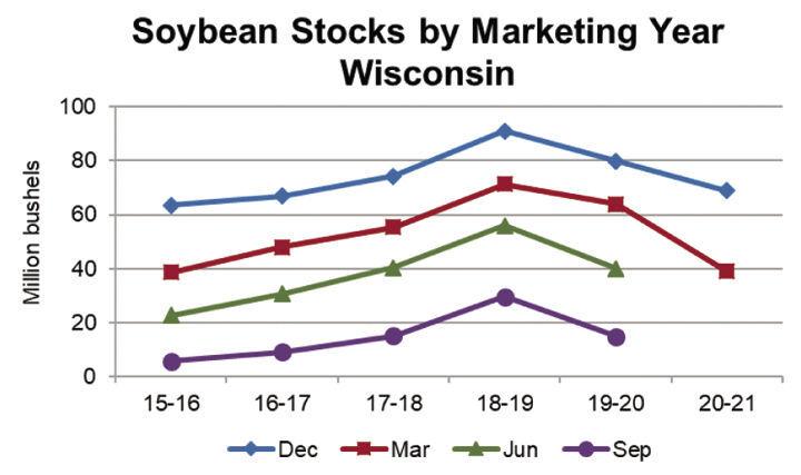 Soybean stocks