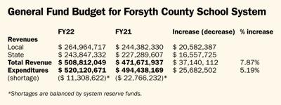 Forsyth County Schools General Budget