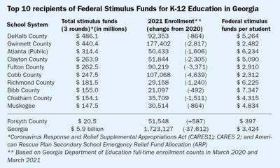 federal stimulus funds