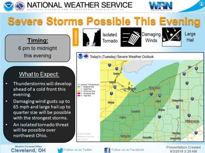 National Weather Service wind graphic
