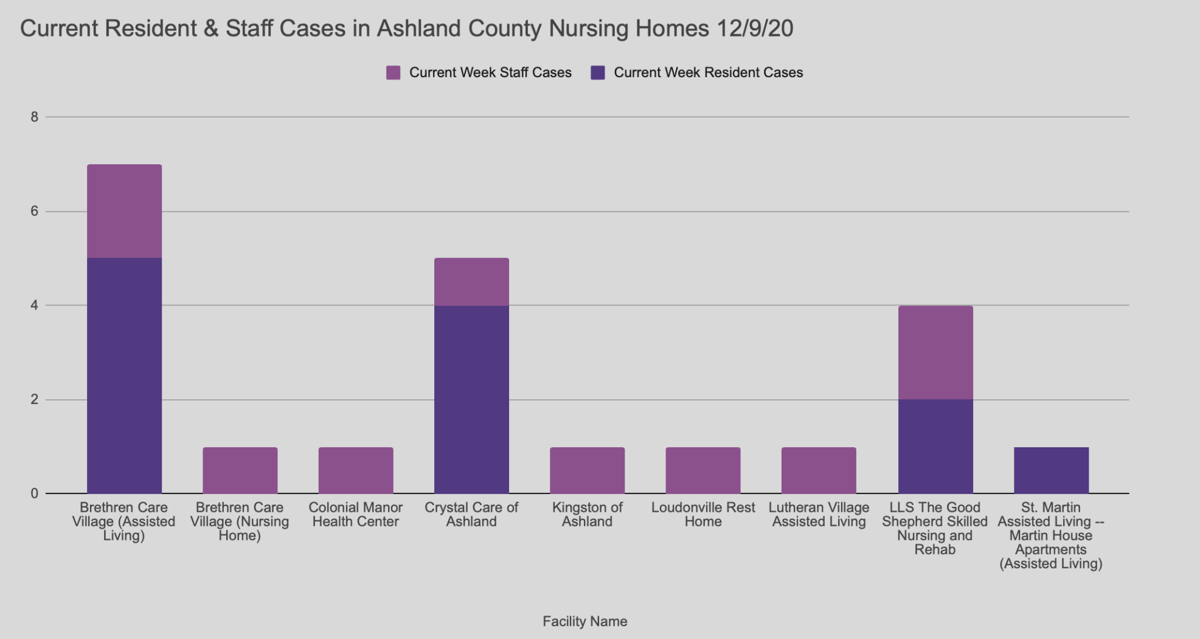 Current Resident/staff COVID cases at Ashland County Nursing Homes 12-9