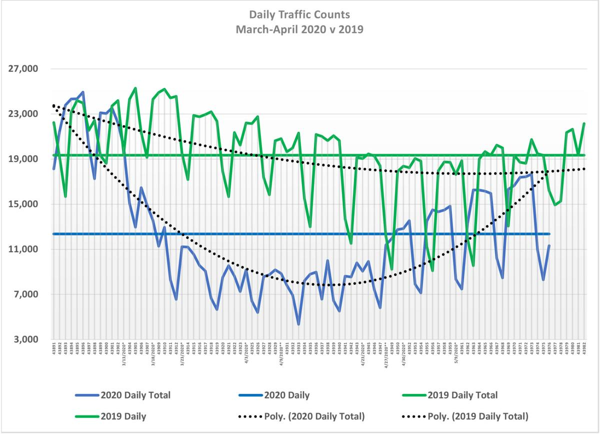 Daily Traffic Counts Mar-May (1).pdf