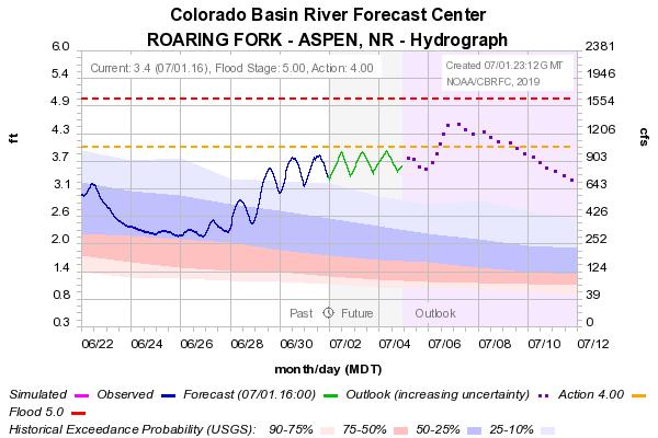 Peak flow graf