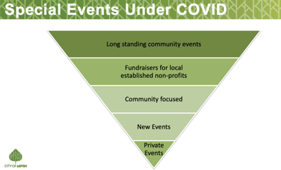 special events covid