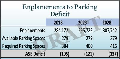 Parking chart