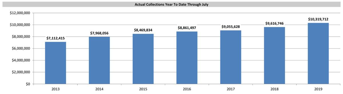 Aspen sales tax collections