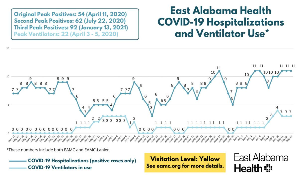 EAMC Covid-19 graph 7/15