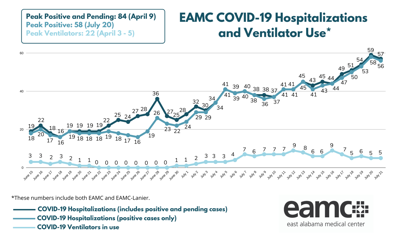 Covid-19 hospitalizations at EAMC