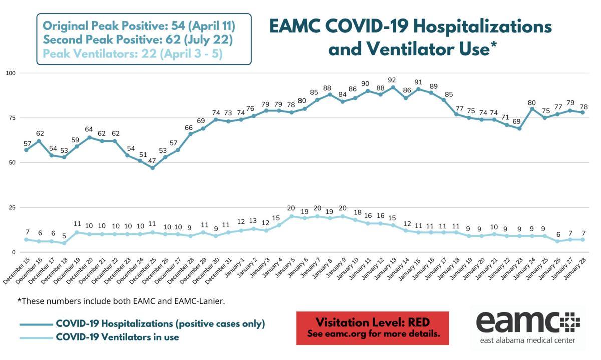 EAMC Covid Census