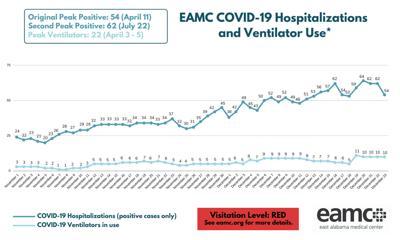 EAMC hospitalizations