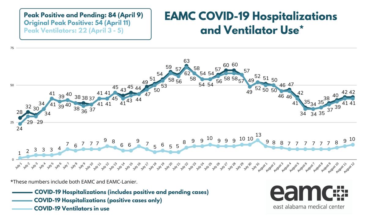 EAMC Census
