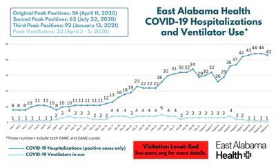 Covid-19 EAMC Census