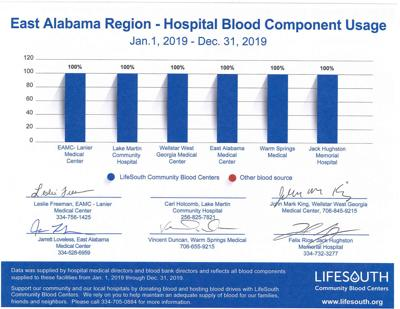 LifeSouth graph