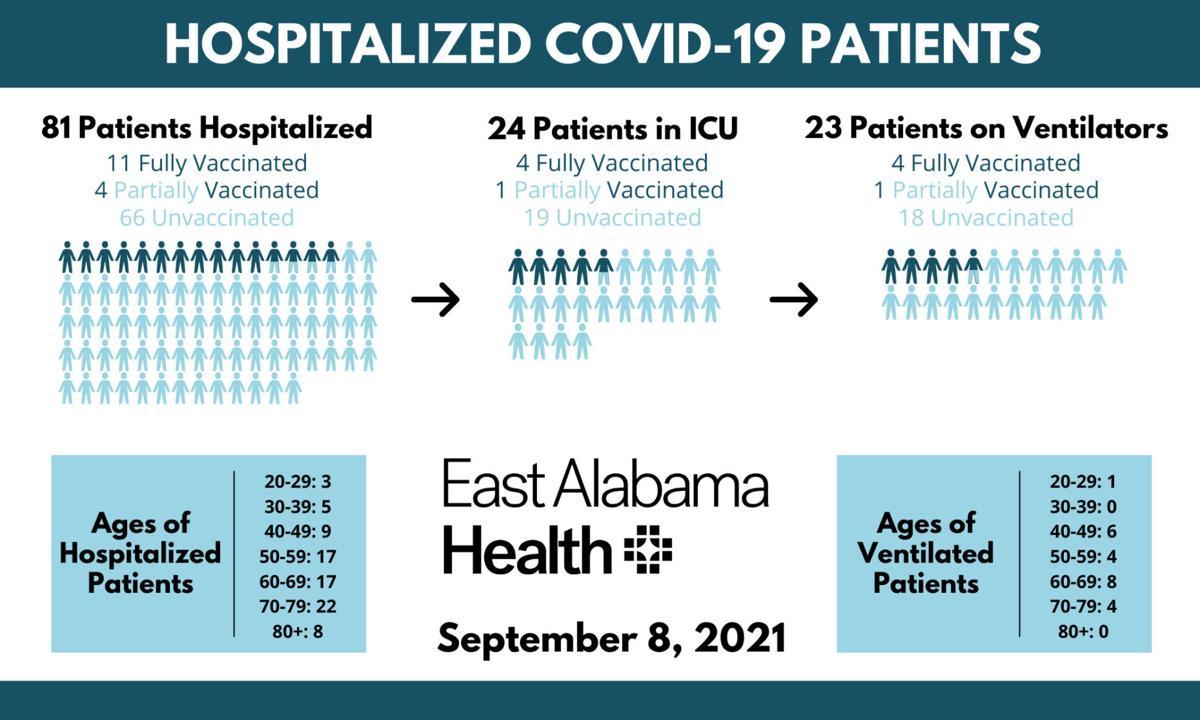 Covid hospitalizations 9/8/21