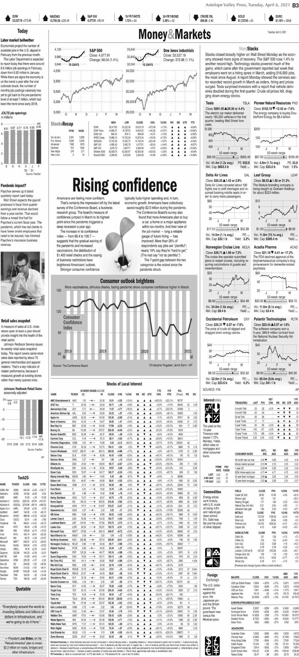Money & Markets, April 6, 2021