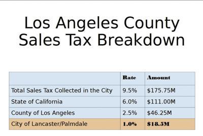 Tax payer graph