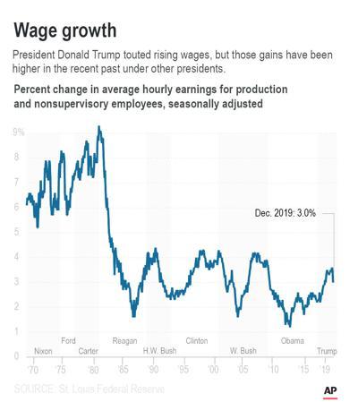 SOTU Wage Growth