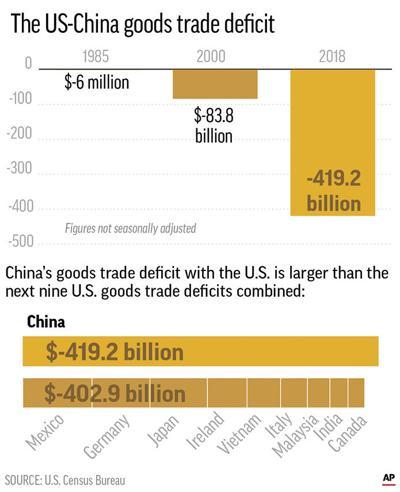 US CHINA TRADE DEFICIT