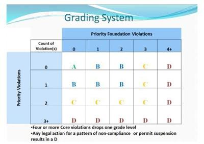 Grading system for food establishments